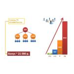 Подробный маркетинг-план Арго, преимущества и возможности, расчёт бонуса